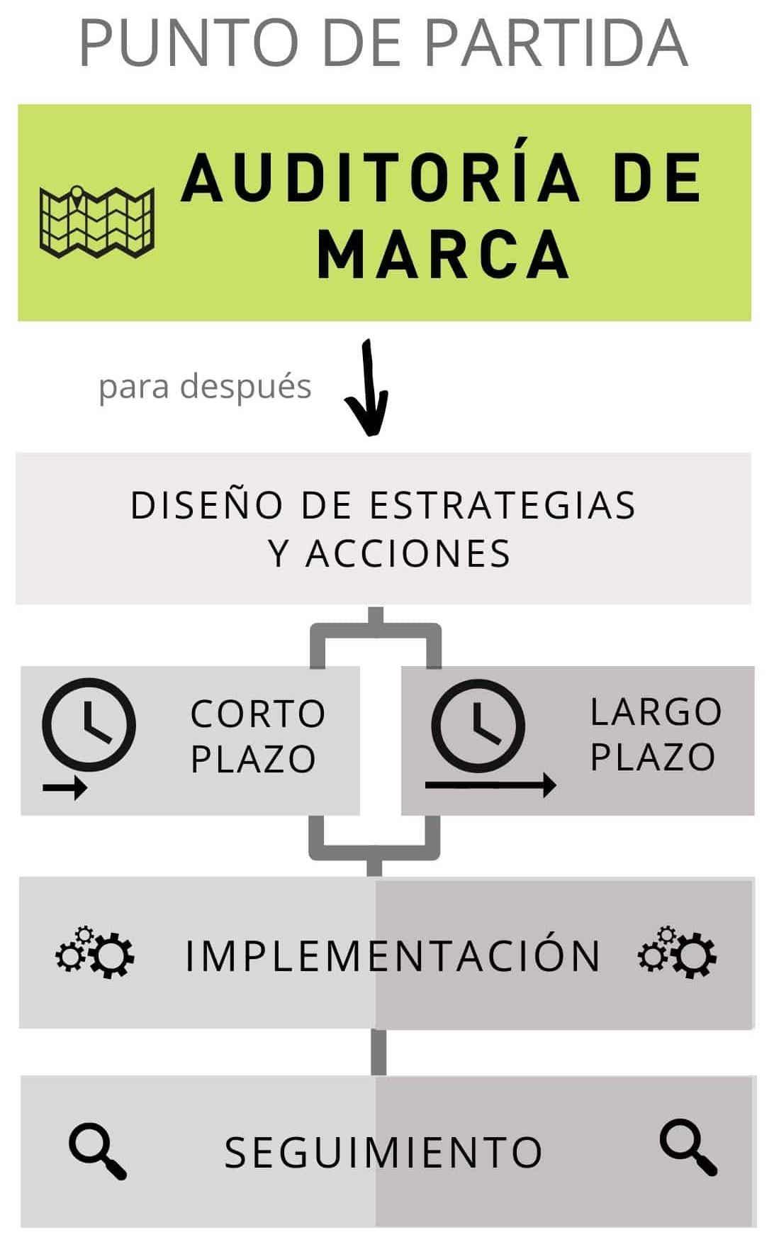 Infografía auditoría de marca