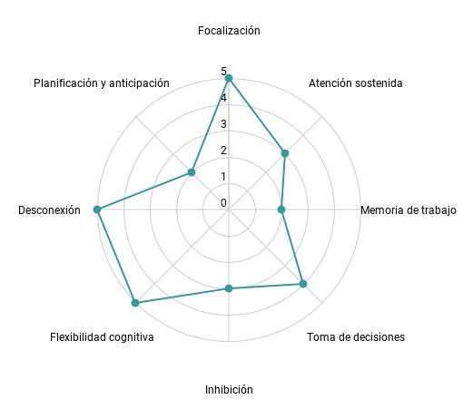 Gráfico radar de evaluación de Virus!