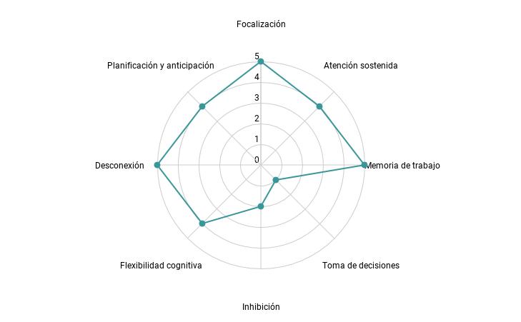 Diagrama de radar de Brains