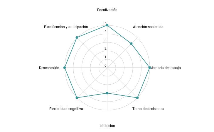 Diagrama de radar para It's a Wonderful World